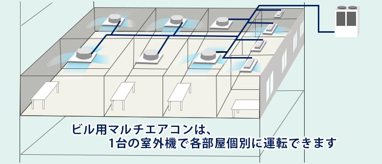 ビル用マルチエアコンは、1台の室外機で各部屋個別に運転できます