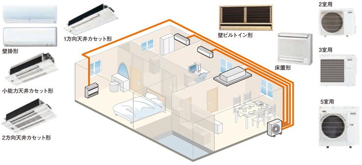ハウジングエアコンを部屋の広さと部屋の数で選ぶ