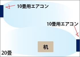 複数台設置のメリット 10畳用エアコン2台