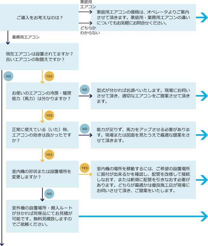 施工ご提案の例