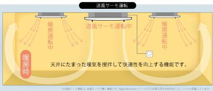 送風サーモ運転画像