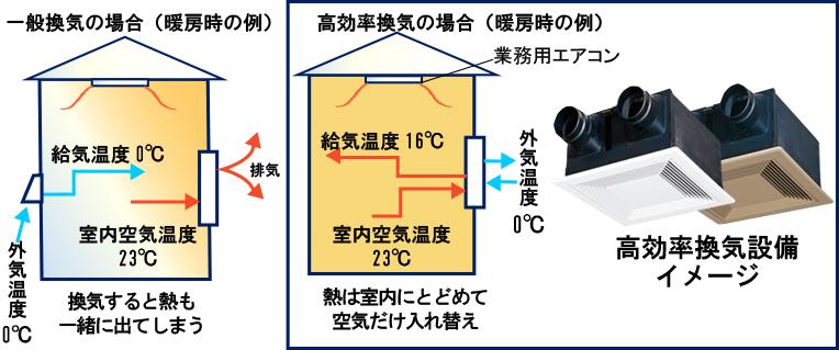 一般換気の場合(暖房時の例) 高効率換気の場合(暖房時の例)