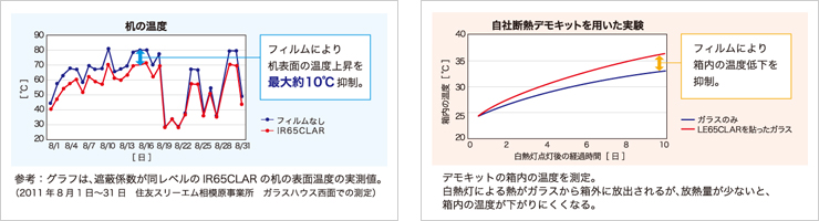 遮熱、断熱のグラフ