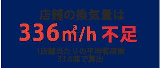 店舗の換気量は336m³/h不足