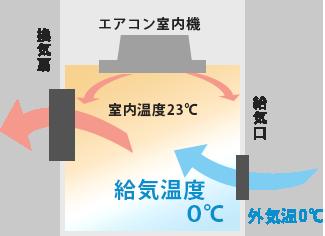 一般の換気の場合(暖房時の例)