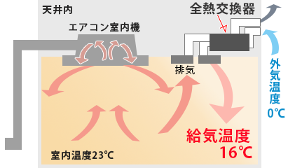 熱交換型換気の場合(暖房時の例)