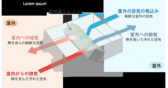 全熱交換器 熱交換エレメント