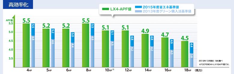 省エネ効果の高い高効率先進マルチの効率化グラフ