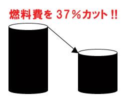 燃料費を37%カット!!
