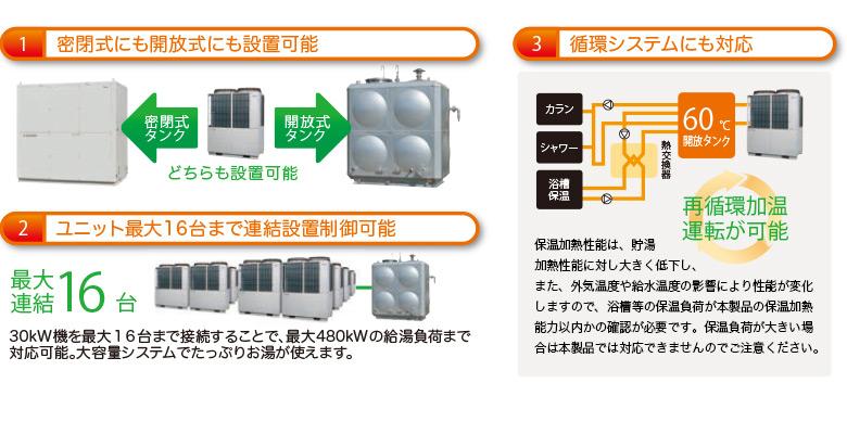 密閉式に対応、ユニット最大16台まで連結設置可能、循環システム対応