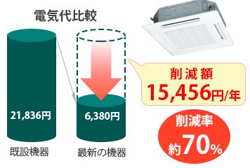 電気代削減率70%