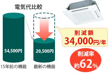 電気代削減率62%