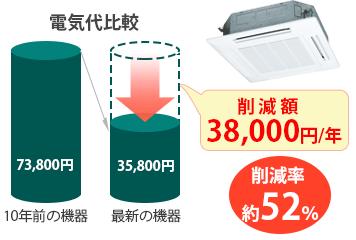 電気代削減率52%