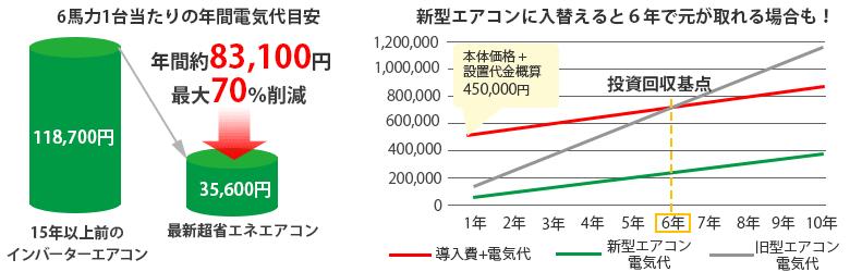 電気代削減グラフ