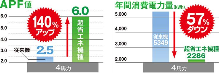 APF値140%アップ、年間消費電力量57%ダウン