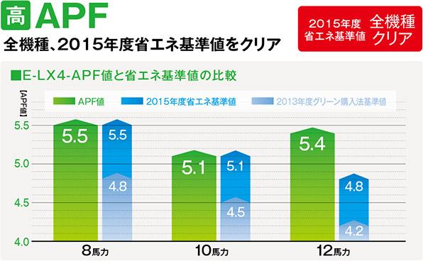 全機種2015年度省エネ基準値をクリア