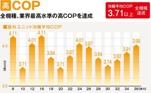 高COP全機種業界最高水準の高COPを達成