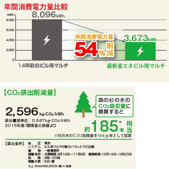 ビルマル更新消費電力比較