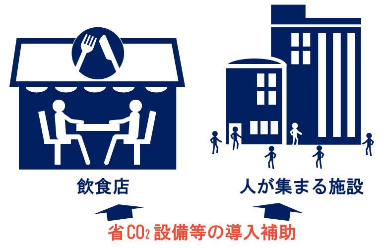 飲食店、人の集まる施設に省CO2設備等の導入補助の図