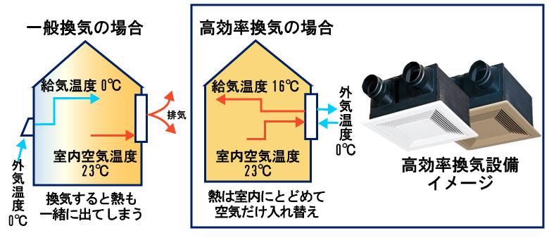 高効率換気設備イメージ