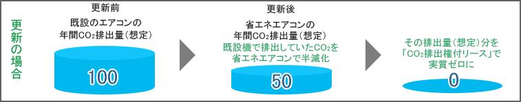 更新の場合 その排出量(想定)分を「CO2排出権付リース」で実質ゼロに