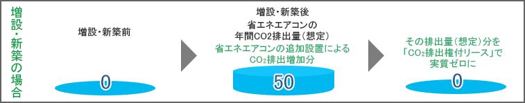 増設・新設の場合 その排出量(想定)分を「CO2排出権付リース」で実質ゼロに