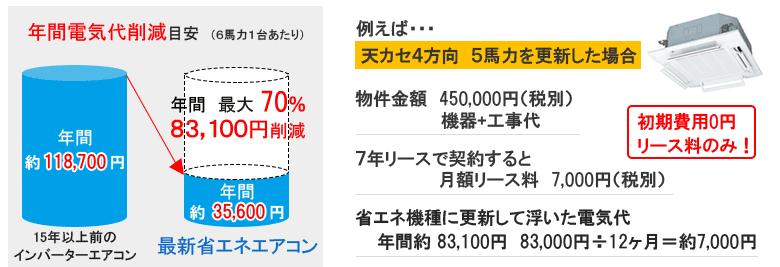 年間電気代削減目安 初期費用0円リース料のみ!